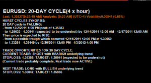 20 Day Cycle Synopsis and Trade Opportunities