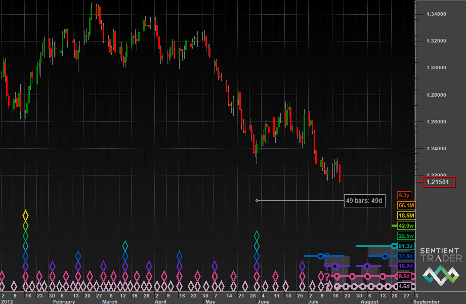 Bearish the Euro