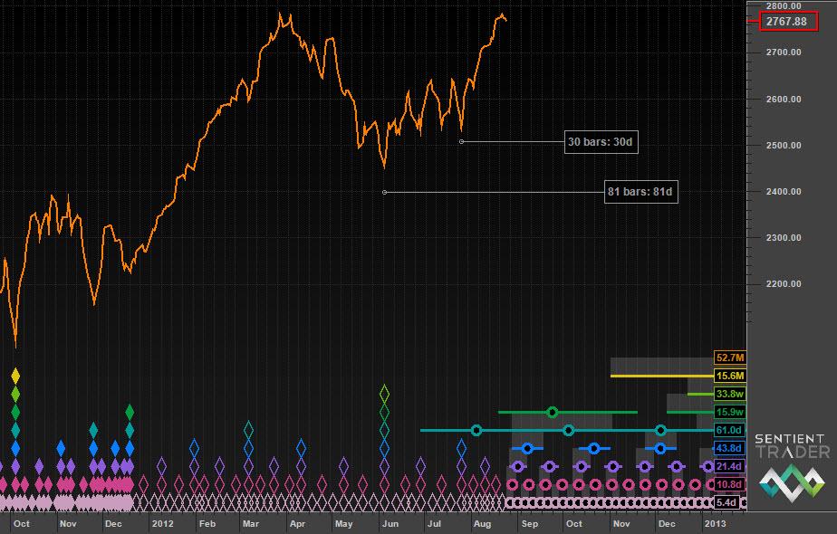Median price showing a slightly higher peak