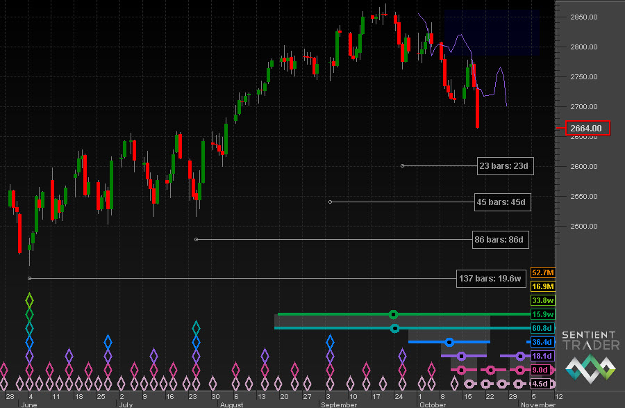 Bouncing off resistance