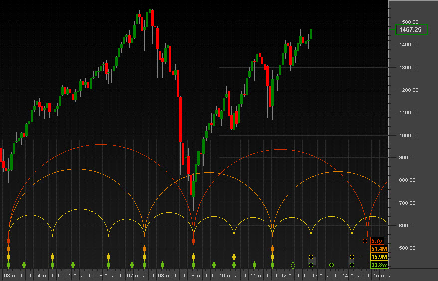 The harmonic echo of a 6-year cycle