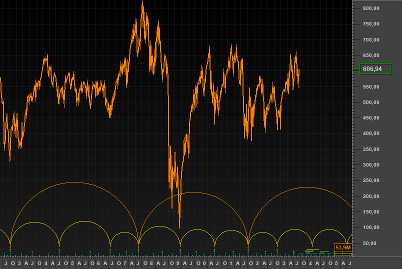 The S&P 500 with a long cycle removed