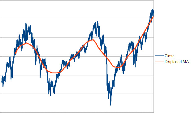 The S&P 500 with a two-year displaced moving average