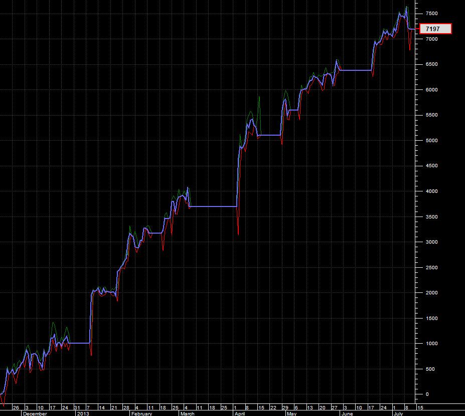 EURUSD Equity Growth November 2012 to July 2013