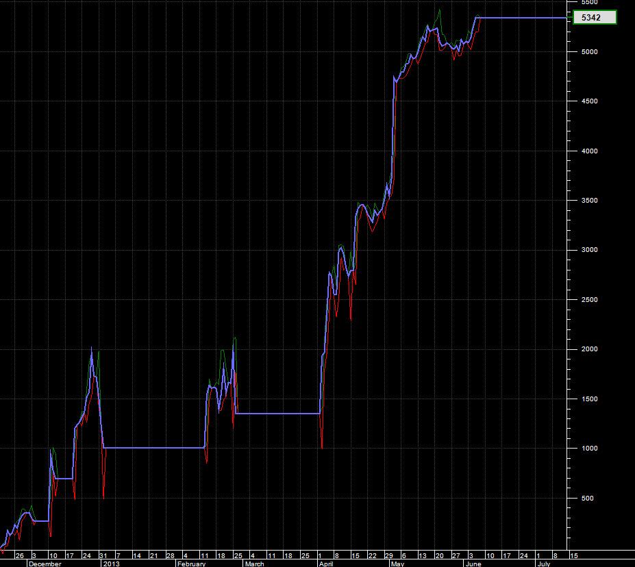 NASDAQ Equity Growth November 2012 to July 2013