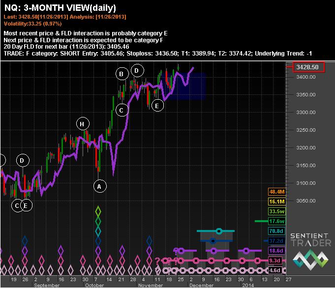 NASDAQ 3 Month View - Hurst Signals