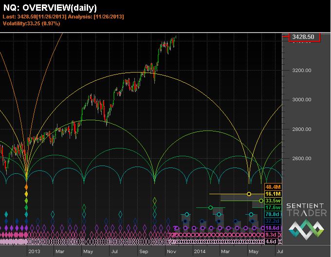 NASDAQ Overview - Hurst Signals