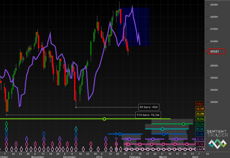 Option one in the ALSI