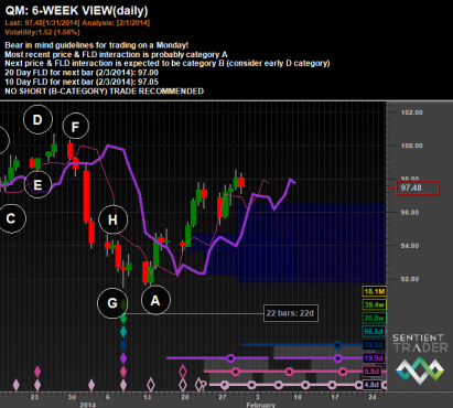 Hurst Signals - Crude Oil 6 Week View