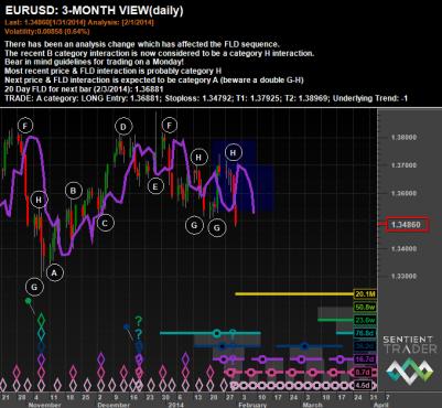Hurst Signals - EURUSD 3 Months View