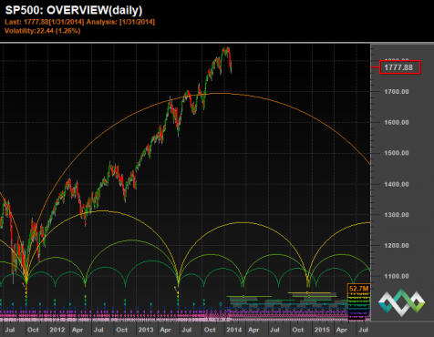 Hurst Signals - S&P500 Overview Chart