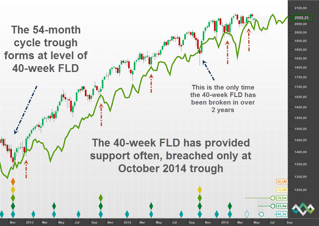 Support at the 40-week FLD