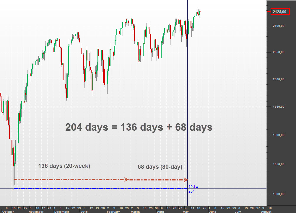 204 days