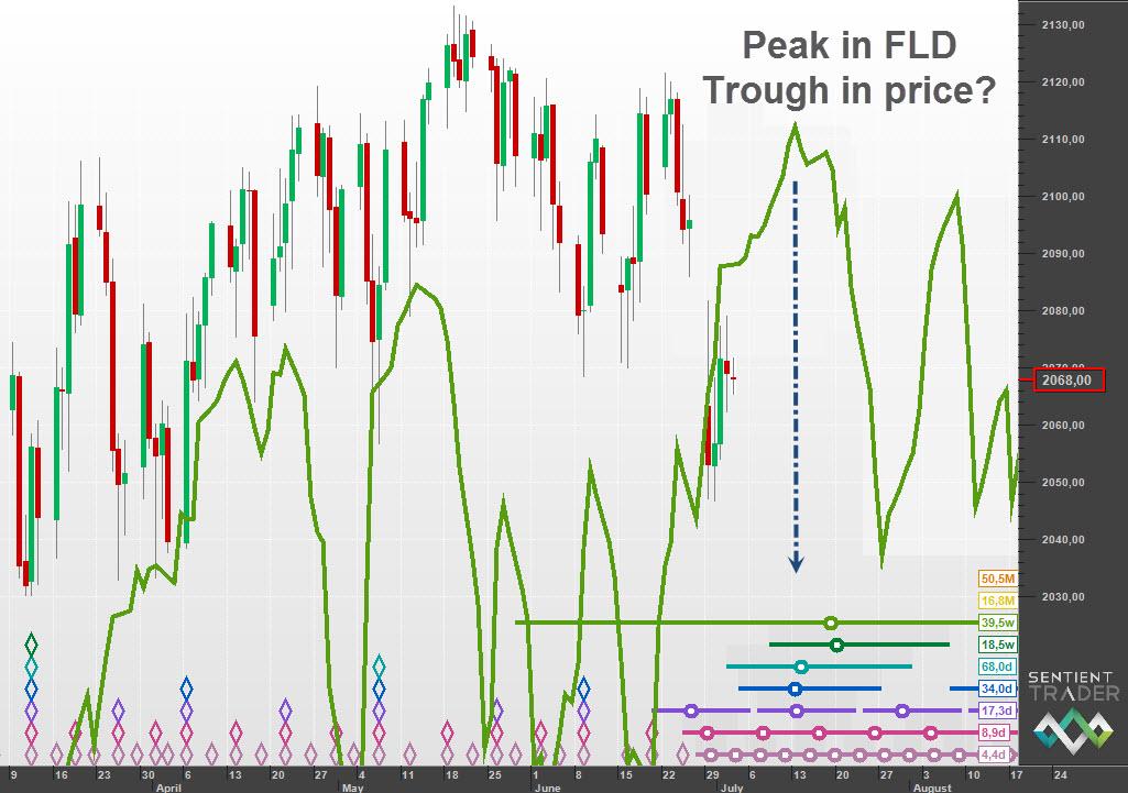 FLD peak = Price trough