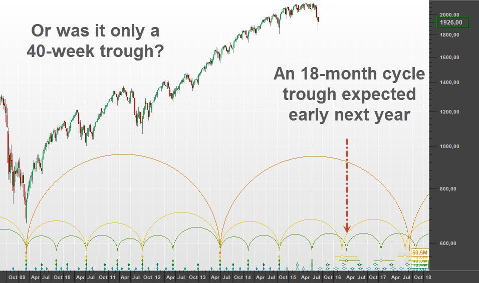 A 40-week cycle trough